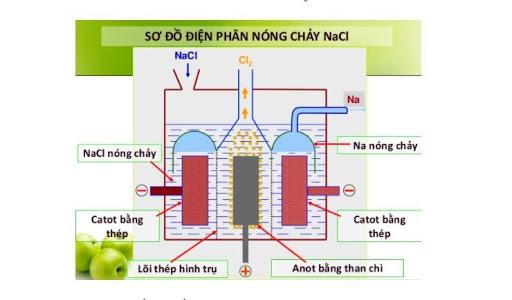 Tiến hành điện phân dung dịch chứa m gam hỗn hợp cuso4 và nacl