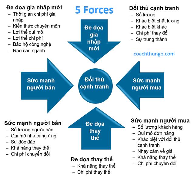 Ví dụ về mô hình 5 áp lực cạnh tranh
